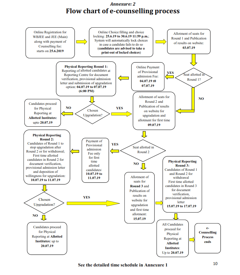 WBJEE 2020 Counselling Flow Chart - Very Helpful to understand entire counselling process